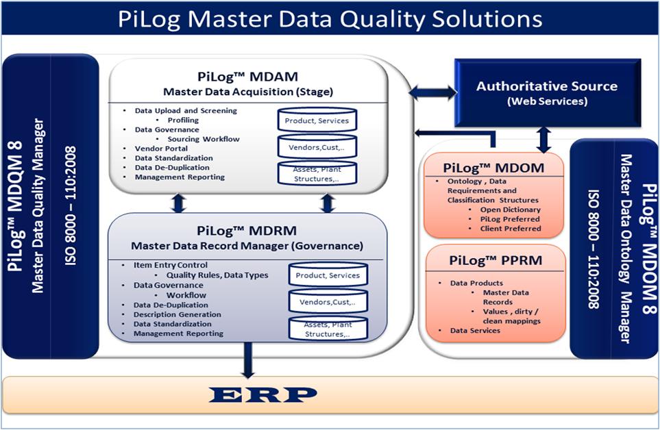 MDQM- PiLog Group