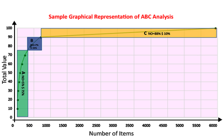 graph-abc-analysis