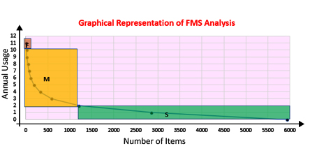 graph-fms-analysis