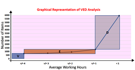 graph-ved-analysis