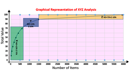 graph-xyz-analysis
