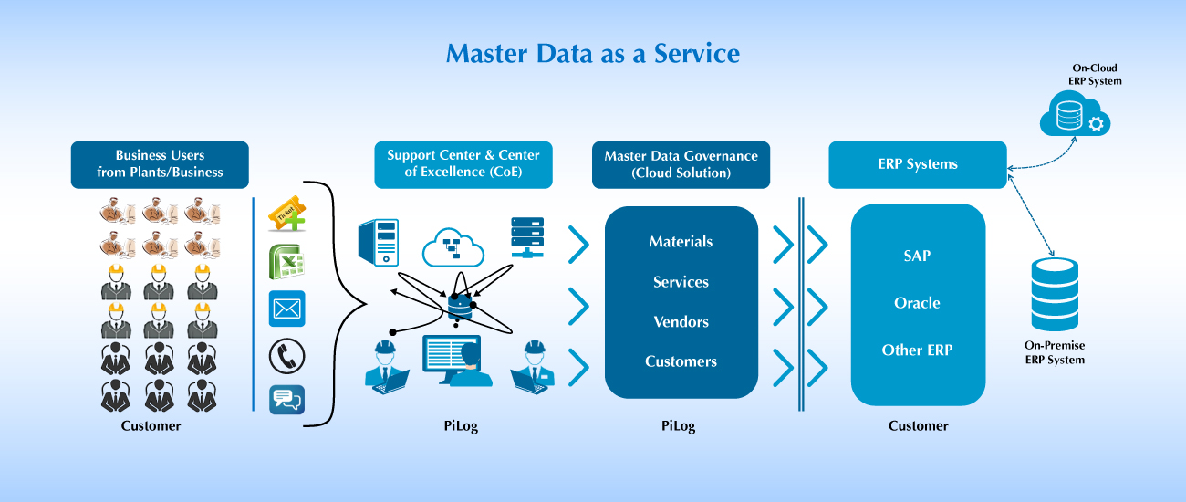 Solving Master Data Problems | Master Data Management