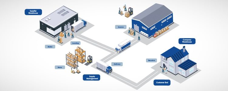 Extended Supply Chain Optimization
